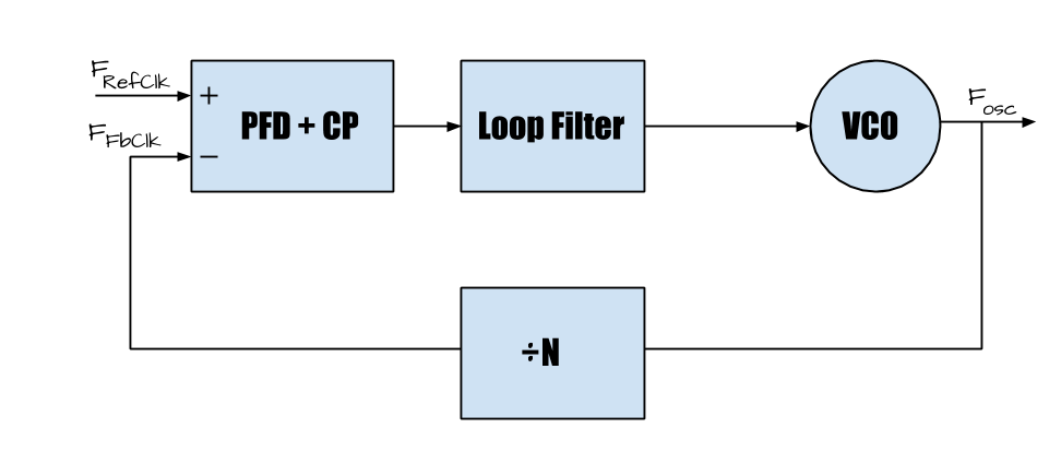 Figure 1. Block diagram of a phase locked loop