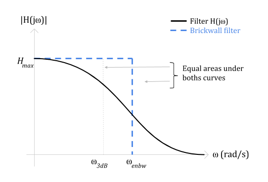 Figure 1. Filter transfer function and Equivalent Noise Bandwidth of a brickwall filter