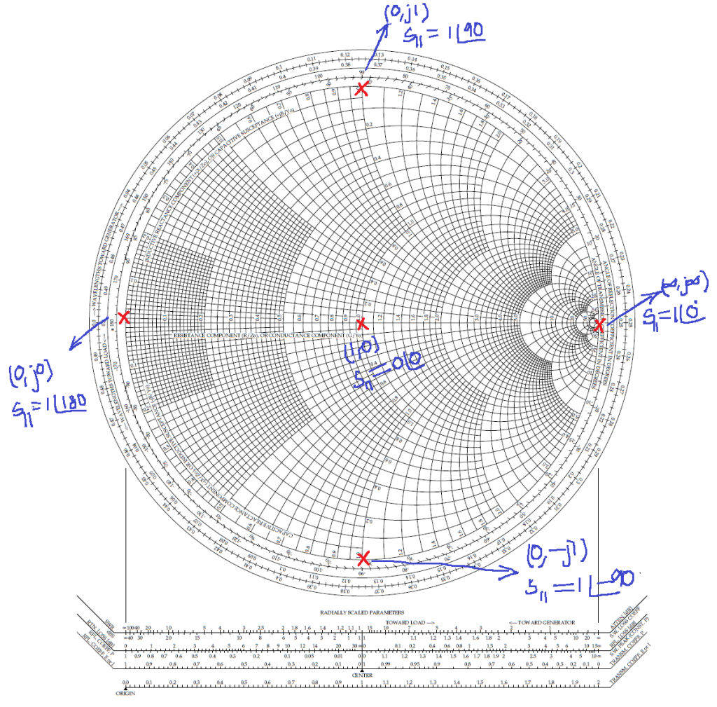 Reflection coefficient S11 marked on Smith chart